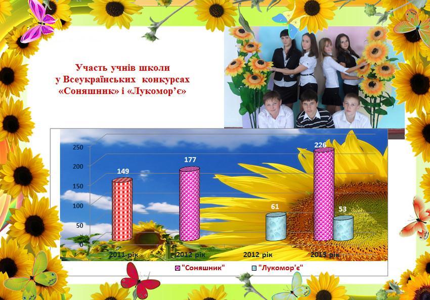 Участь учнів школи у Всеукраїнських конкурсах «Соняшник» і «Лукомор'є»