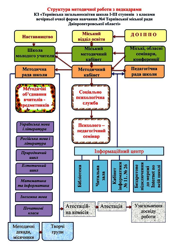 Структура методичної роботи з педкадрами