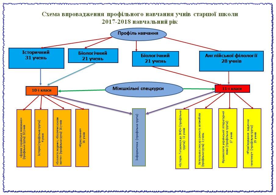 Схема впровадження профільного навчання учнів старшої школи 2017-2018 н.р.