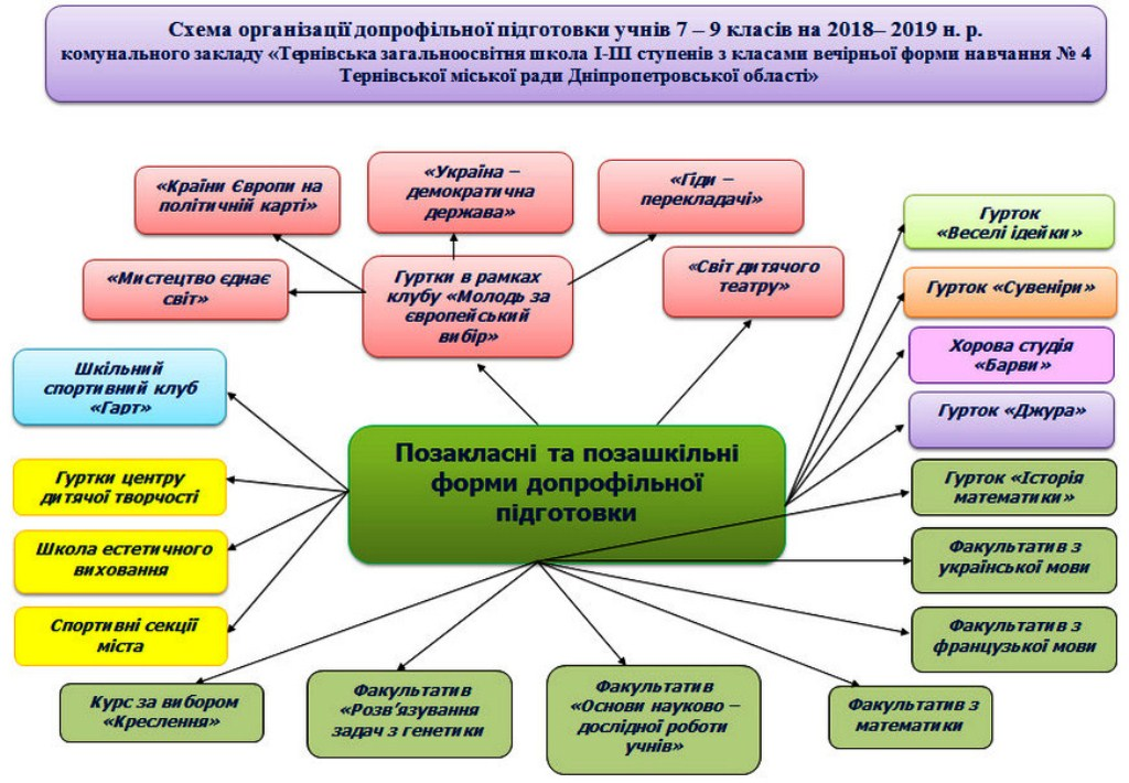 Схема організації допрофільної підготовки учнів 7 – 9 класів на 2018– 2019 н. р.