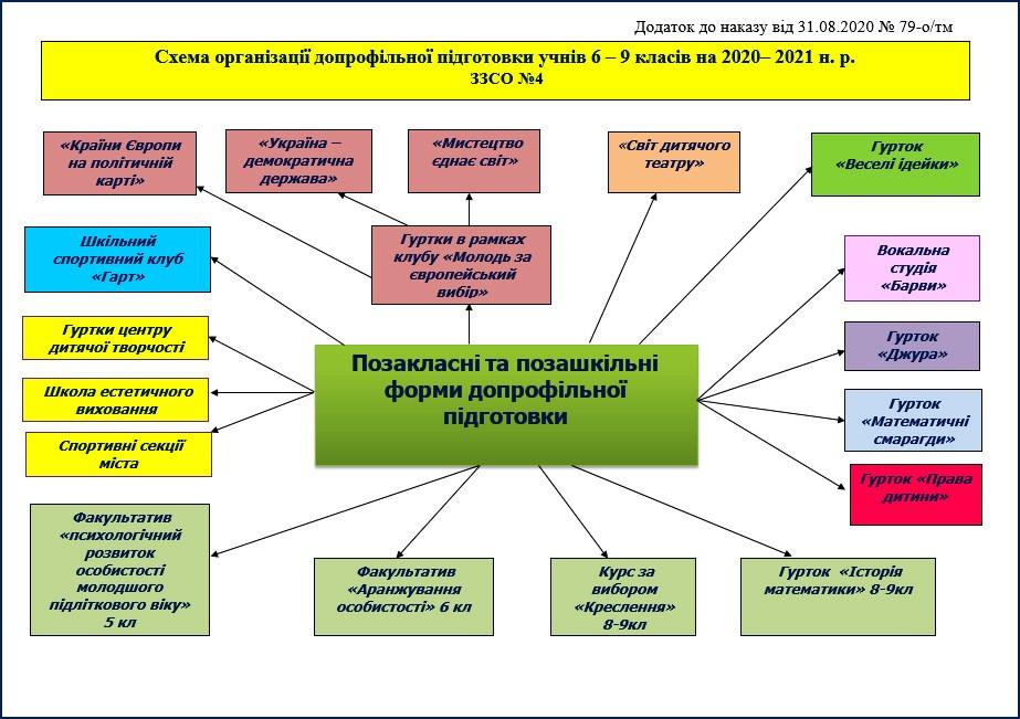 Схема організації допрофільної підготовки учнів 6 – 9 класів на 2020– 2021 н.р.